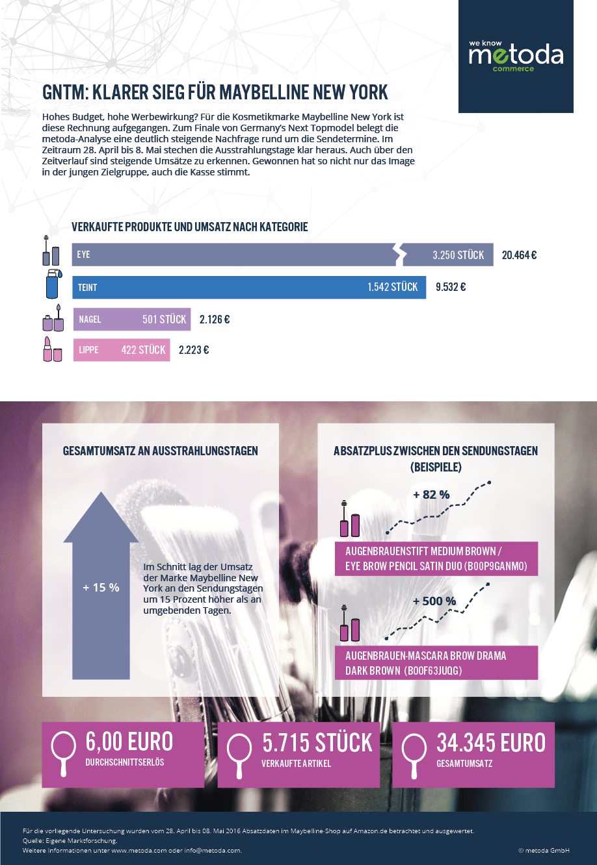 Infografik_metoda _GNTM